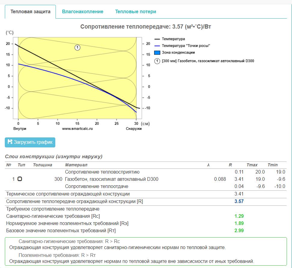 характеристики газобетона D300
