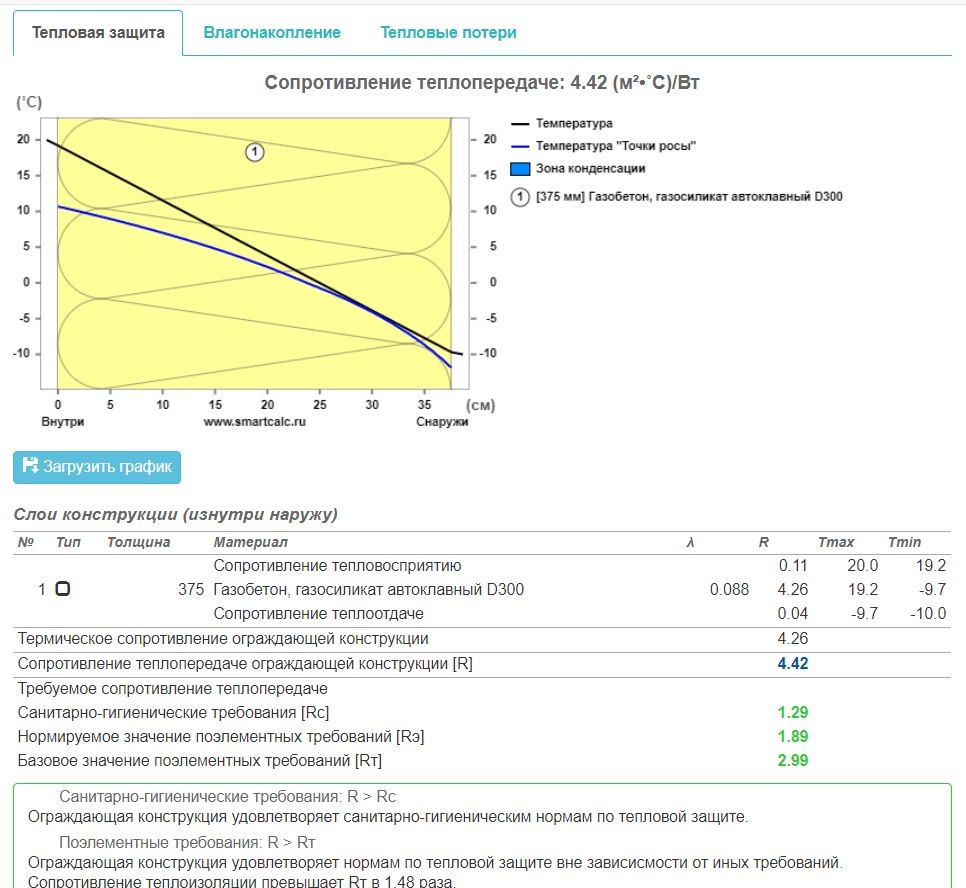 характеристики газоблоков низкой плотности