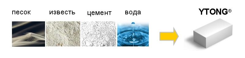 из чего состоит газобетон