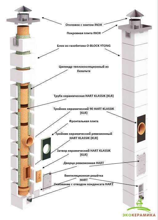 Дымоходная система